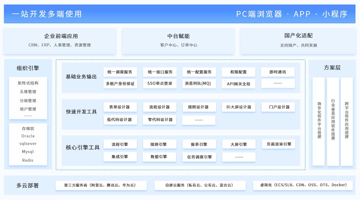 java开发平台